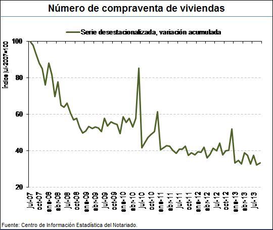 serie histórica del número de compraventa de viviendas