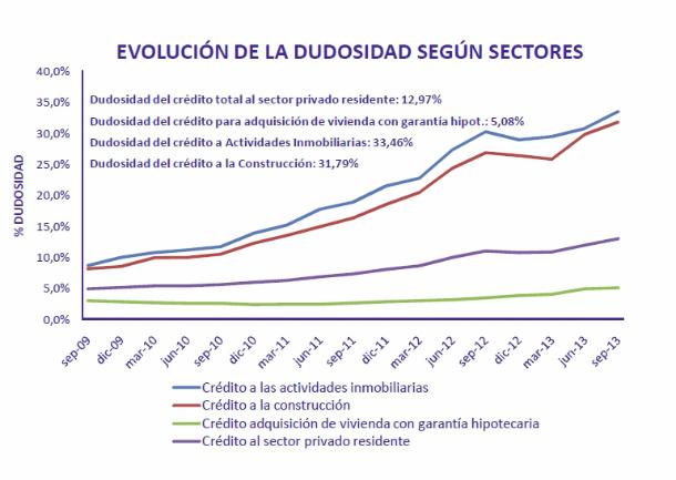 El saldo de las hipotecas en mora supera el 5% del total