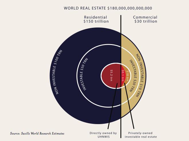 apenas un tercio de las propiedades residenciales son bienes invertibles. foto: savills