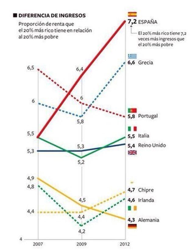 gráfico sobre la evolución de las desigualdades en la ue. fuente: eurostat
