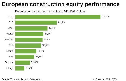 desempeño de las constructoras europeas durante 2013