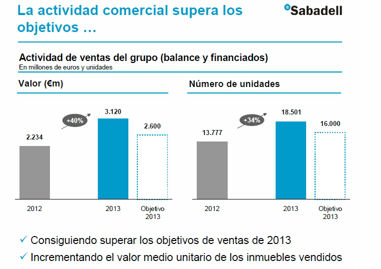 evolución de los activos inmobiliarios de banco sabadell