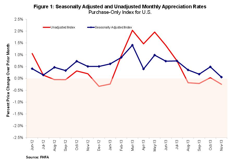 La vivienda en eeuu se desacelera tras subir un 0,1% en noviembre