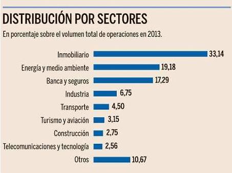 El sector inmobiliario concentr un tercio de la inversi n for Sucursales banco santander barcelona