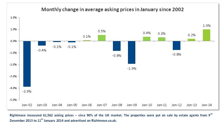 histórico del precio de la vivienda en enero en reino unido