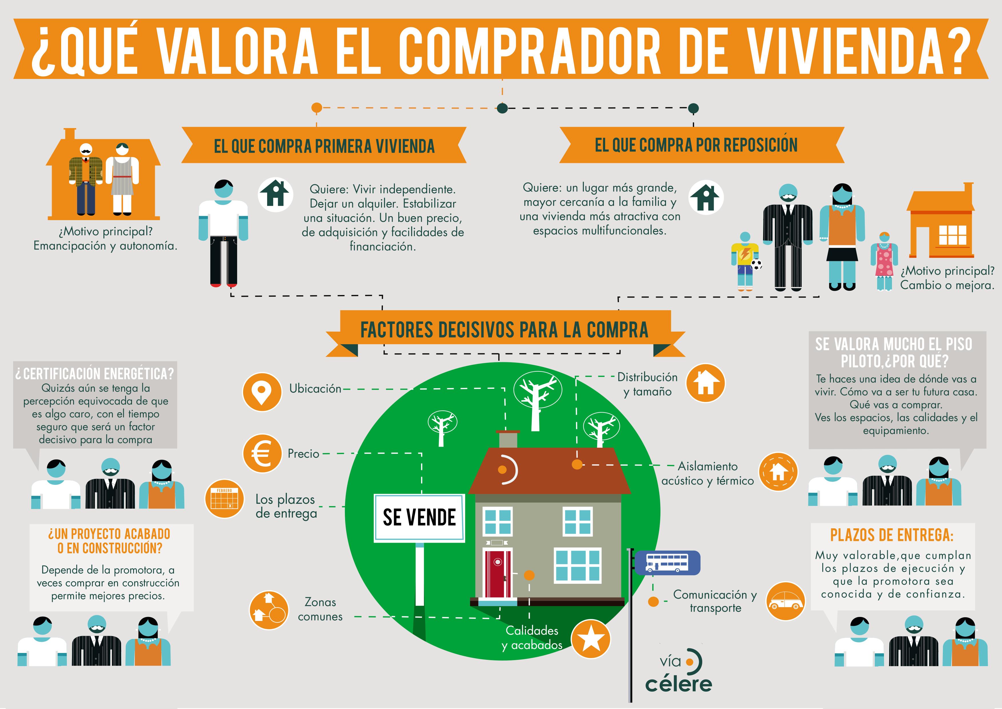 ¿Qué busca el comprador de vivienda? Precio, ubicación y calidades