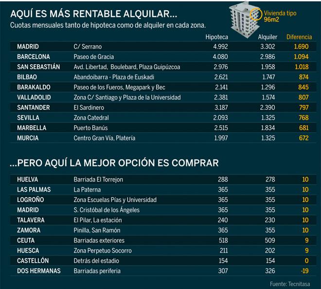 el informe de tecnitasa revela que las mayores diferencias entre la compra y el alquiler están en madrid, santander y barcelona
