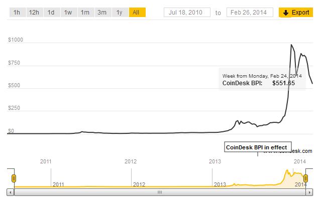 cotización de bitcoin desde 2009 (gráfico: coindesk.com)