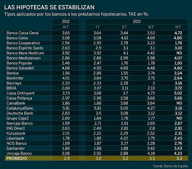 Ranking del tipo de inter s medio de las hipotecas en 2013 for Tipo interes hipoteca
