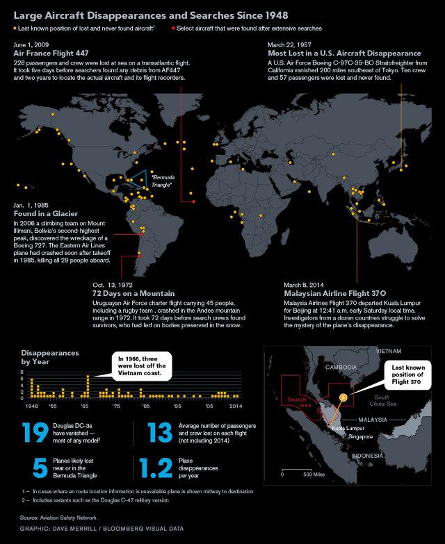 mapa de los aviones desaparecidos en extrañas circunstancias desde 1948. fuente: bloomberg