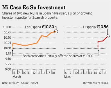 """el diario destaca """"el apetito inversor"""" por el ladrillo español"""