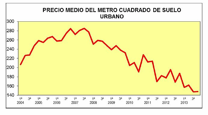 El precio del suelo Urbano cayó un 21,1% en el cuarto trimestre de 2013