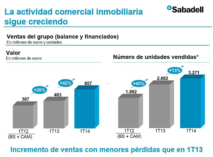 Banco sabadell vende viviendas hasta marzo un 13 for Buscador oficinas sabadell