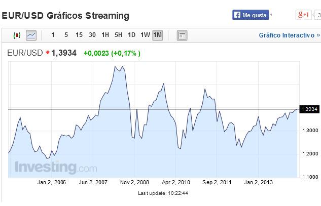 Grafico euro dolar forex