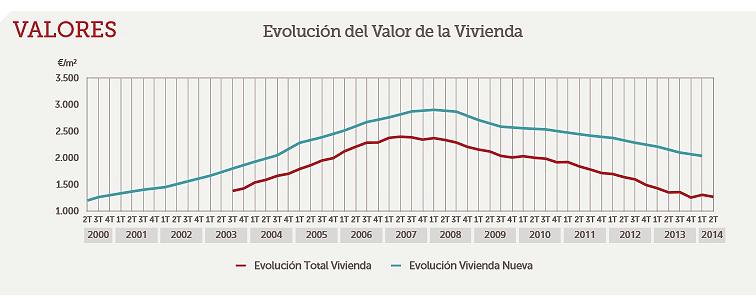 Evolución del precio de la vivienda nueva y usada en las principales ciudades españolas (tabla)