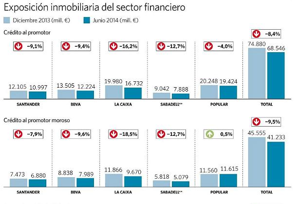 exposición inmobiliaria de la banca. fuente: el economista