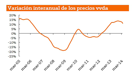 El precio de la vivienda en eeuu muestra s ntomas de for Buscador oficinas bankinter
