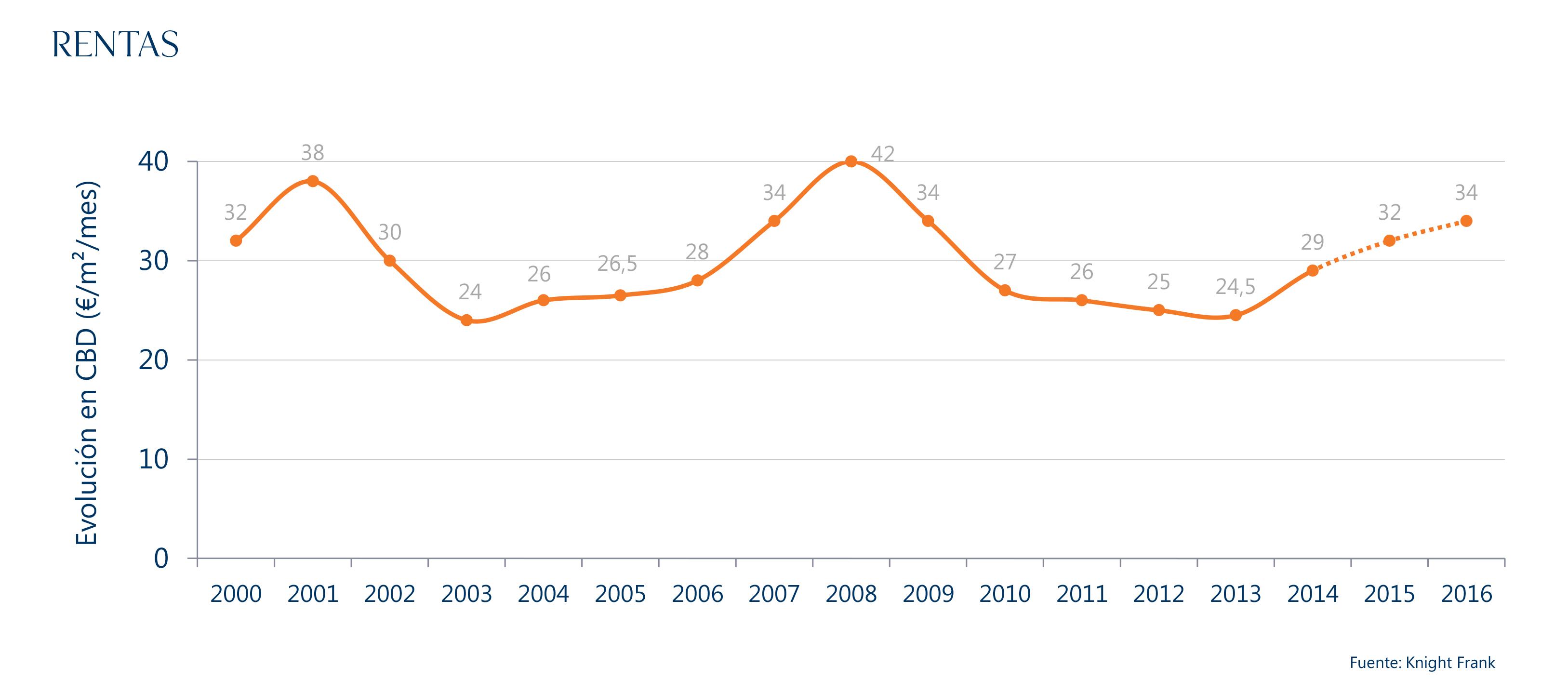 evolución de las rentas de oficinas zona prime madrid