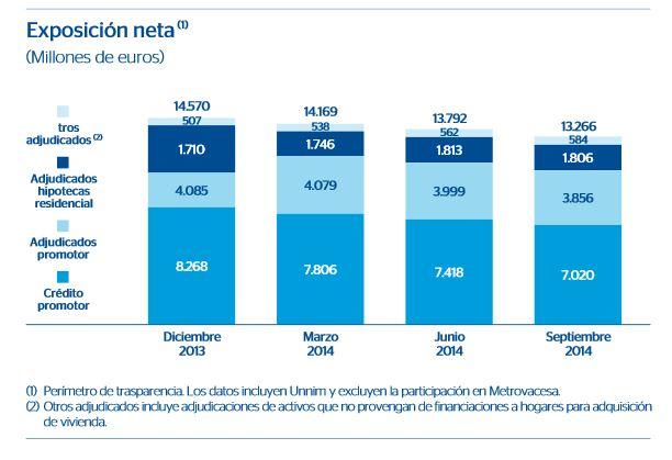El negocio inmobiliario de BBVA en España arroja pérdidas de 589 millones hasta septiembre