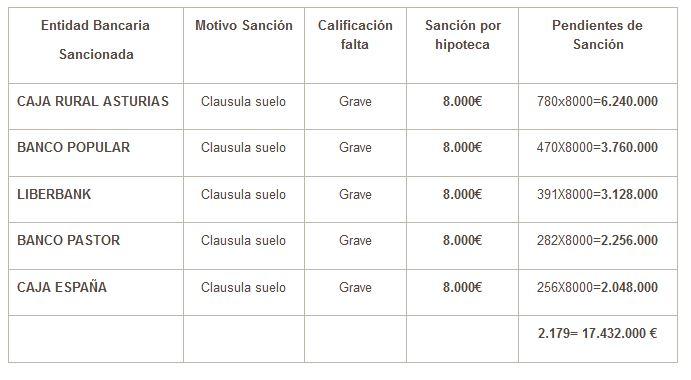 Asturias multa con euros por cada contrato for Clausula suelo pastor