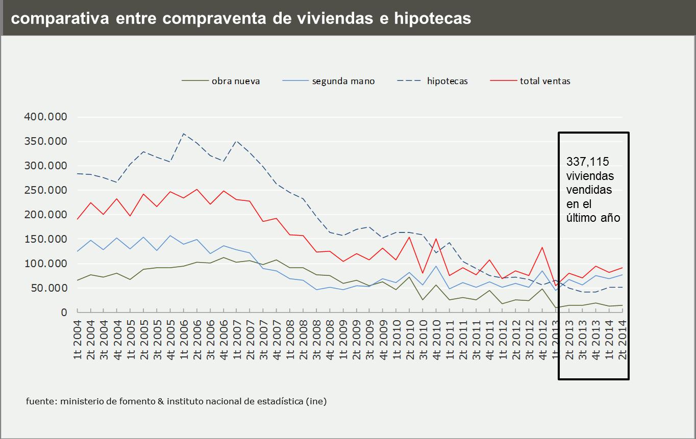 La situación real del mercado inmobiliario español en 9 reveladores gráficos