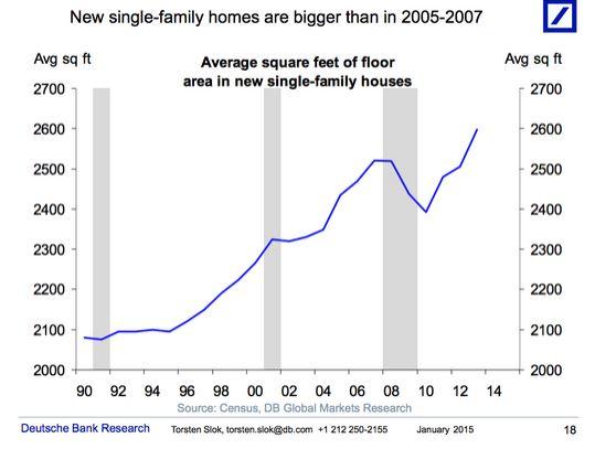 Imagen del día: las casas de eeuu son hoy más grandes que durante los años de la burbuja
