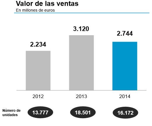 Banco Sabadell vendió 16.172 viviendas en 2014, un 12% menos