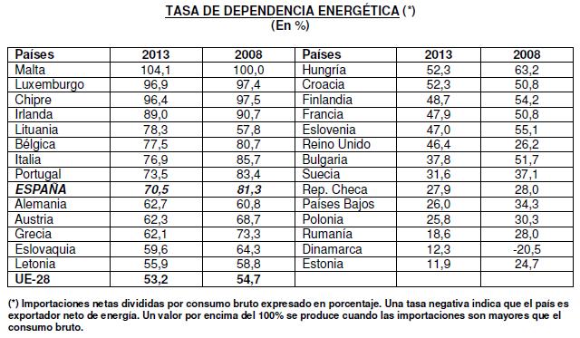 ¿Qué países europeos son los que más dependencia energética tienen? España no está entre los primeros (ranking)