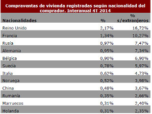 ranking de los extranjeros compradores de vivienda