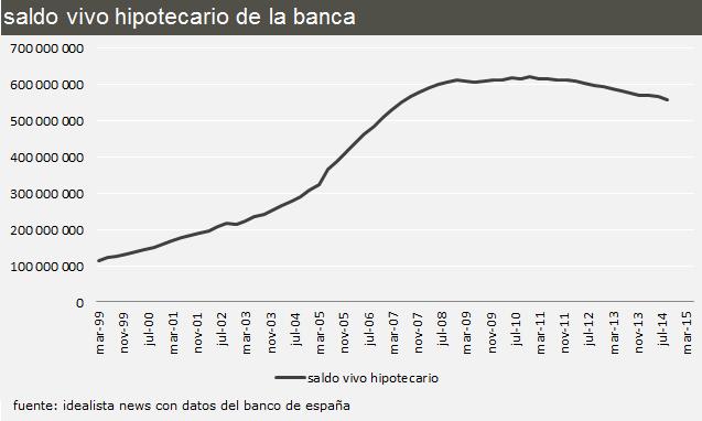 Diferencial prestamos hipotecarios bancos prestamos for Diferencial hipoteca