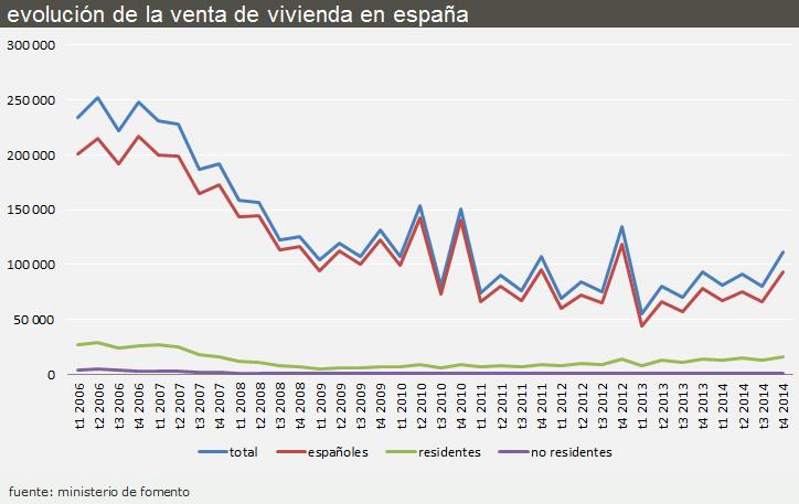 evolución compraventa de viviendas en España