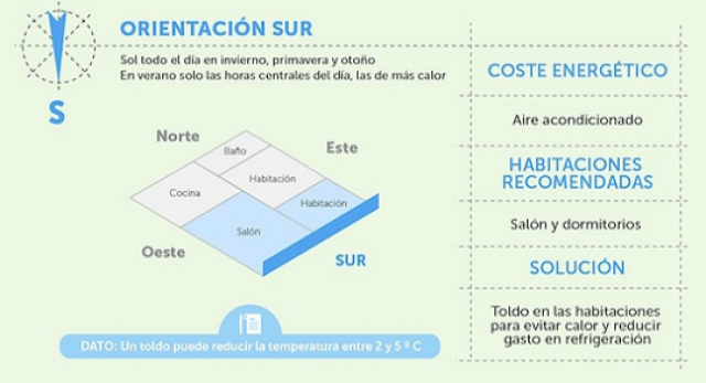 Qu orientaci n tiene que tener tu casa para ahorrar en for Temperatura ideal aire acondicionado invierno