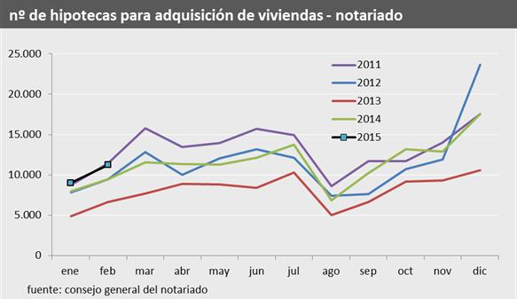 Los notarios constatan una ligera caída de la venta de viviendas y del precio pero una subida de las hipotecas en febrero