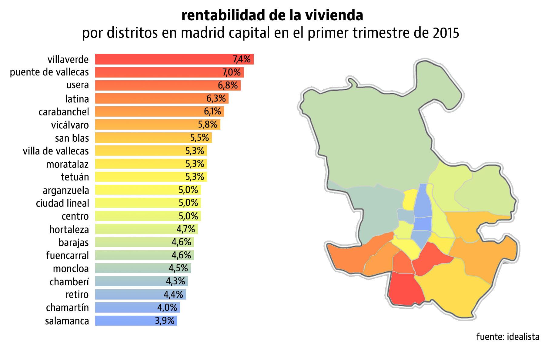 Comprar un piso para alquilar estos son los distritos m s rentables de madrid capital - Alquiler de pisos baratos en puente de vallecas madrid ...