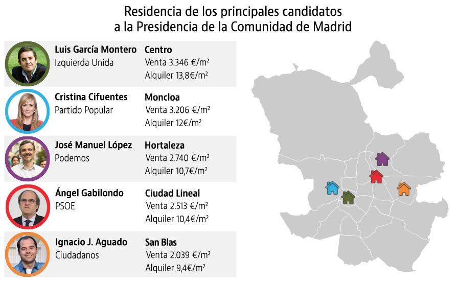 El mapa del poder en Madrid: dónde viven los candidatos a la Comunidad y Ayuntamiento
