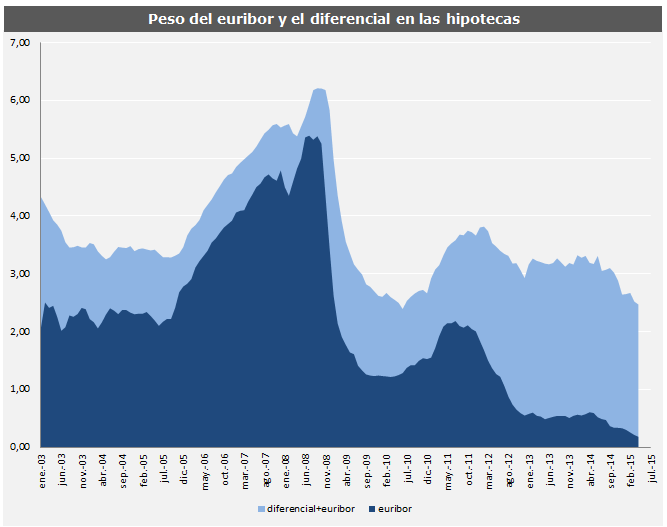 El euríbor de junio suma 12 meses de caídas consecutivas y seguirá abaratando las hipotecas