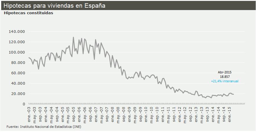 Evolución de la concesión de hipotecas en España