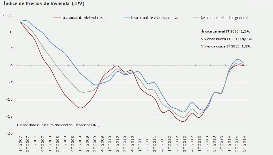 El precio de la vivienda sube por cuarto trimestre consecutivo aupado por Baleares y Madrid