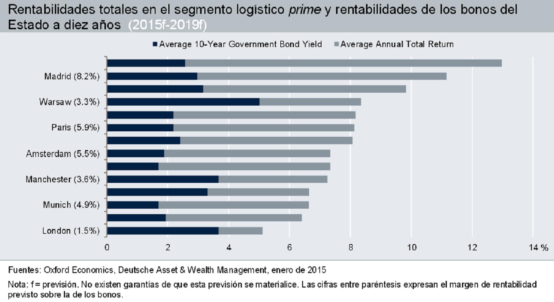 Los activos log sticos ser n el producto inmobiliario m s for Oficinas de deutsche bank en madrid