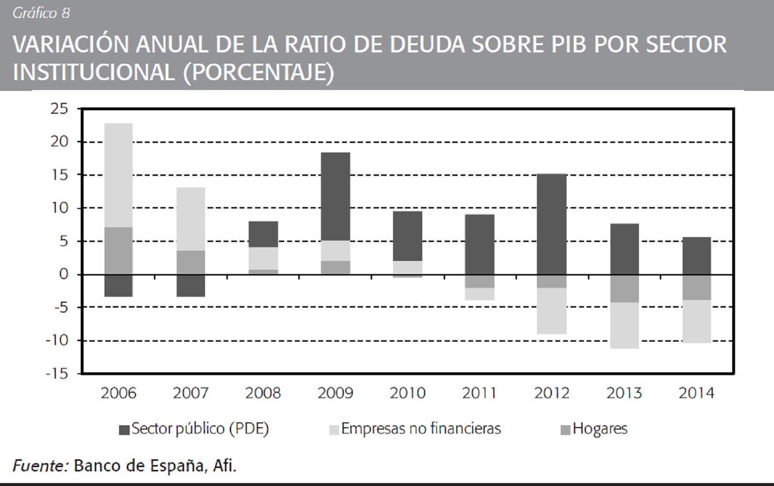 Variación anual de la deuda de cada agente económico sobre el PIB