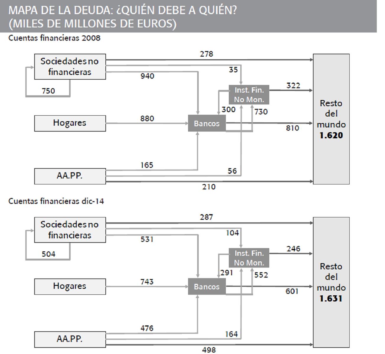 Evolución del mapa de la deuda en España 2008-2014