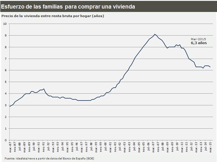 Evolución de los años de salario necesarios para pagar una casa