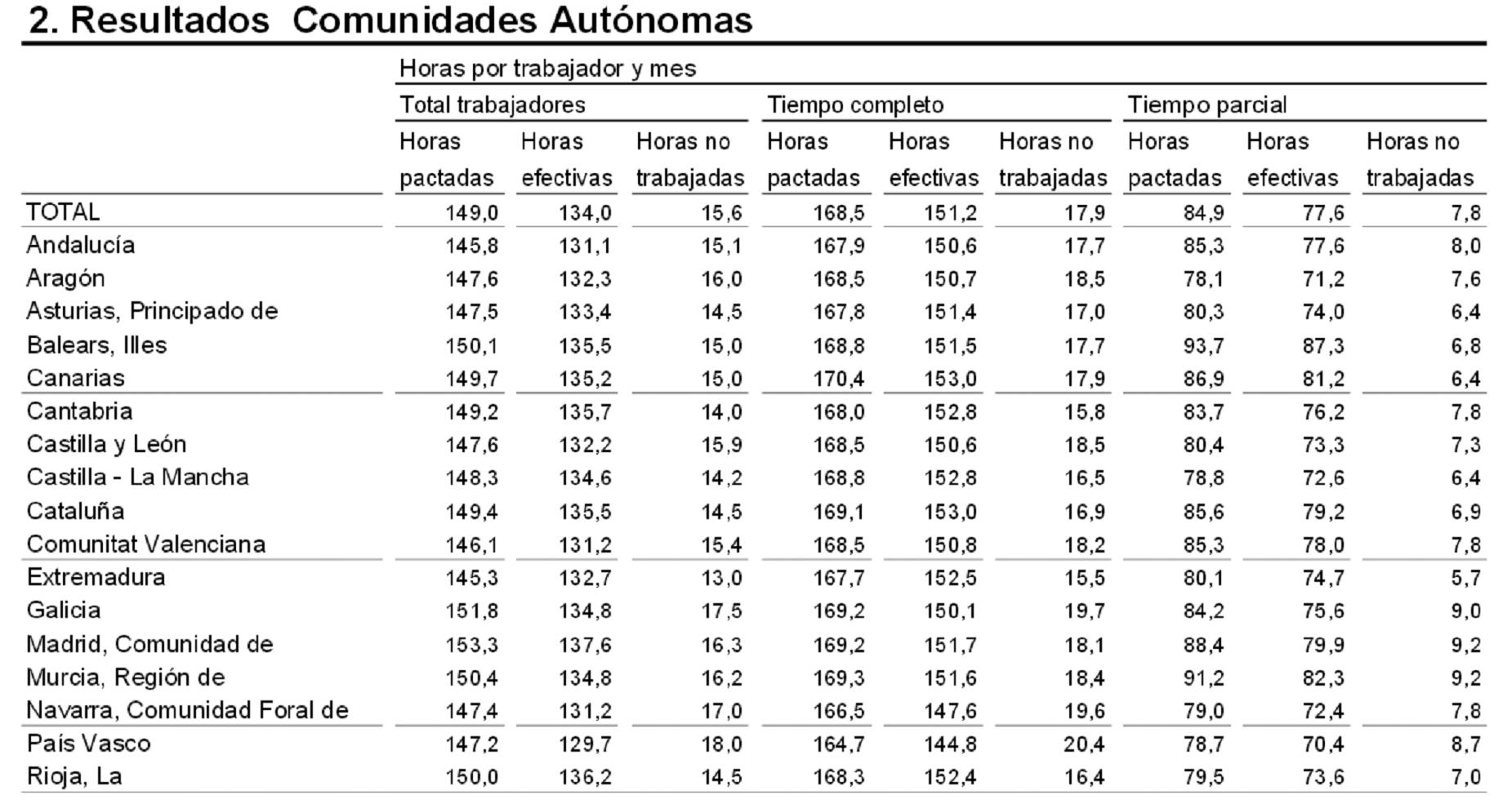 Número de horas trabajadas en cada Comunidad Autónoma