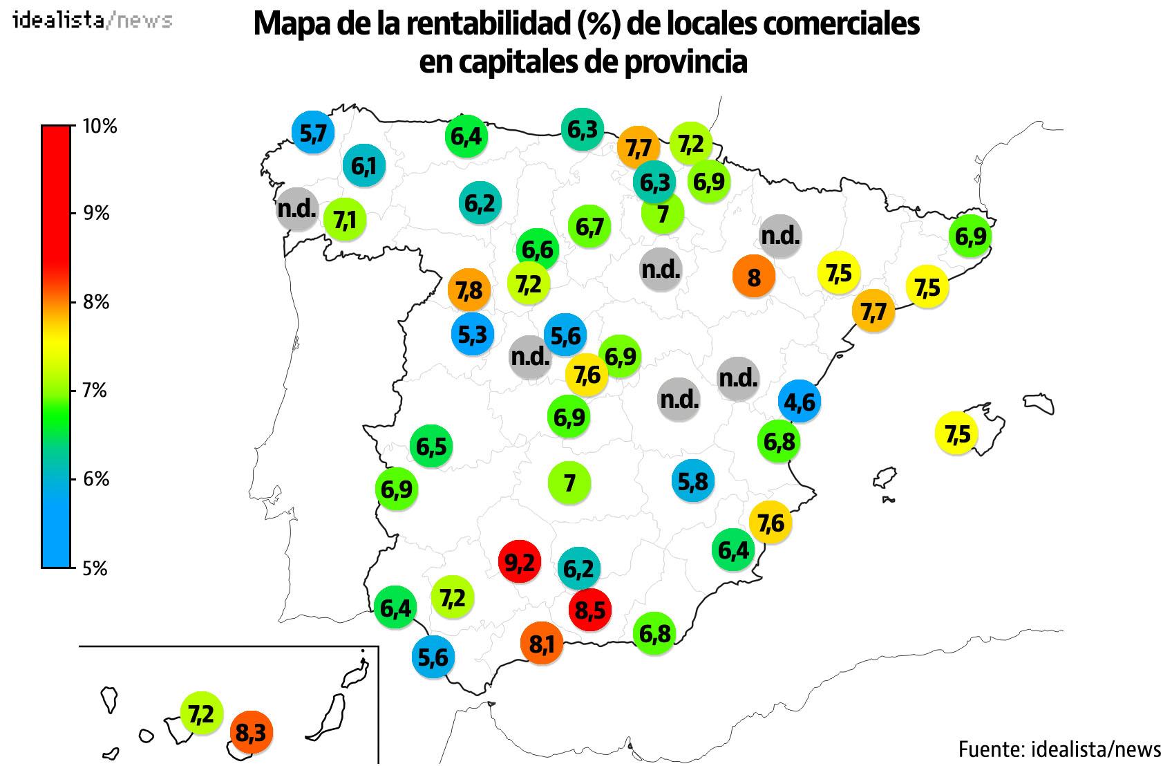 La rentabilidad de los locales comerciales en capitales de provincia