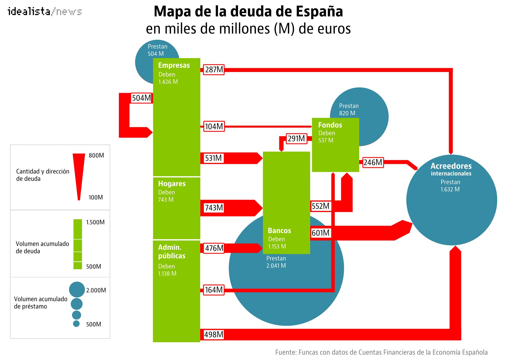 Mapa de la multimillonaria deuda española