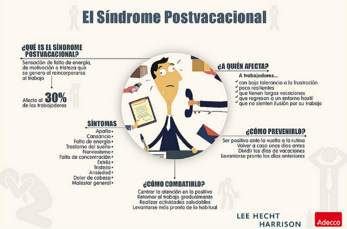 El síndrome postvacacional, en un gráfico