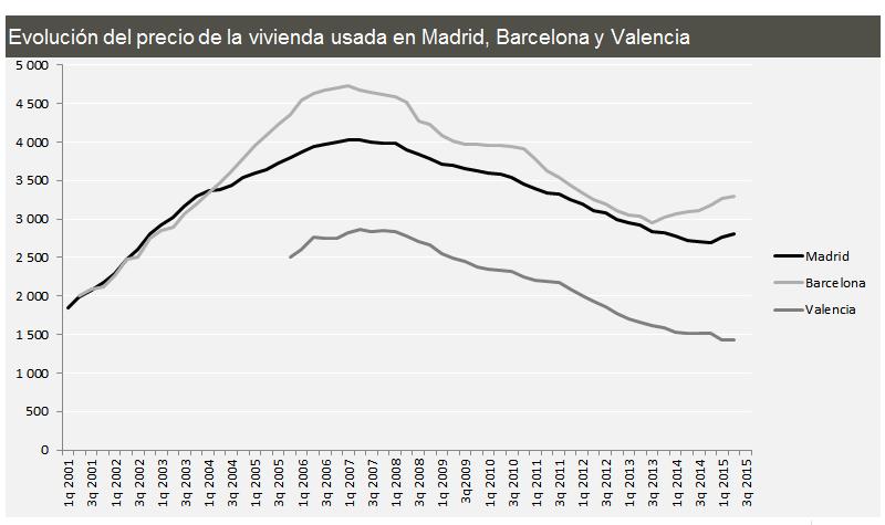 Evolución de la vivienda en Madrid, Barcelona y Valencia