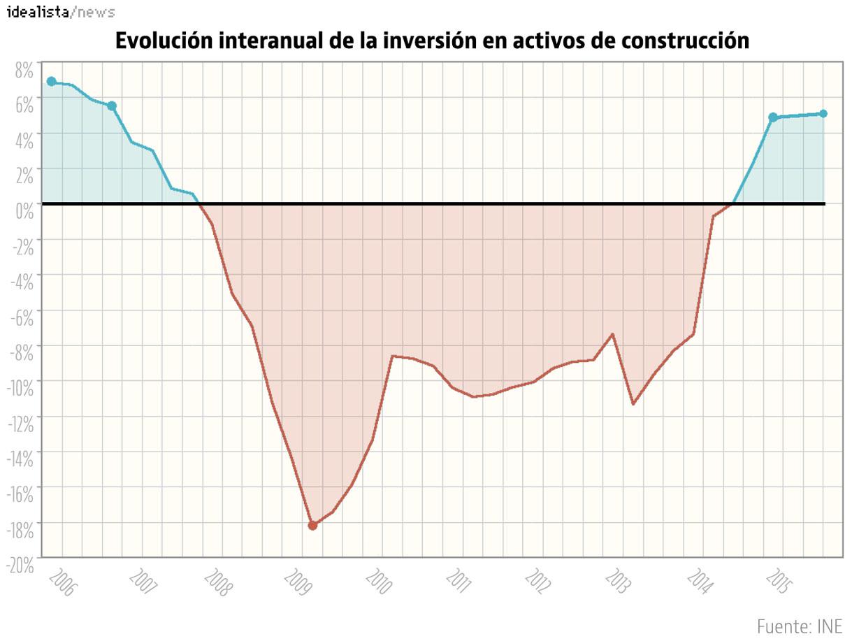 Evolución interanual de lainversión en la construcción (INE)