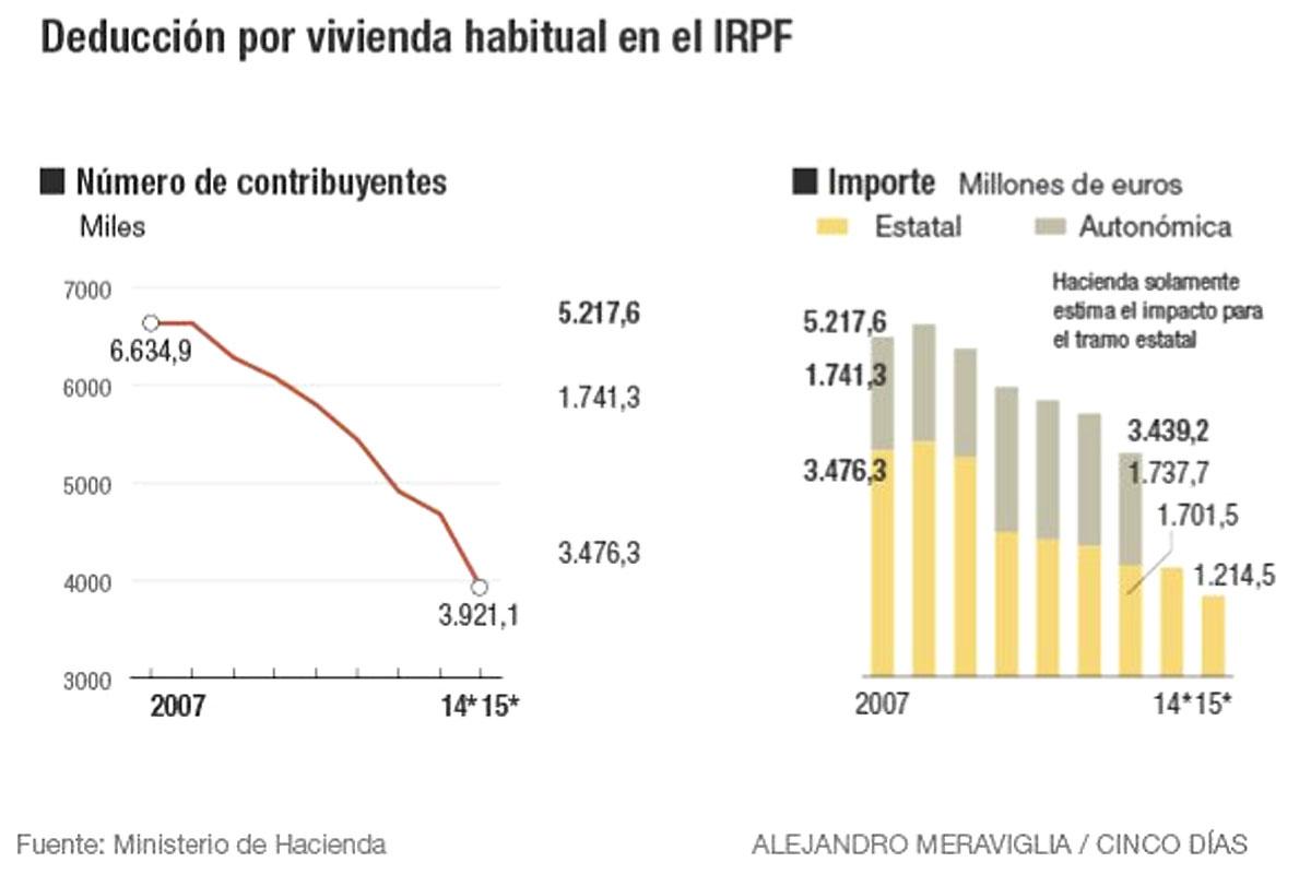 3,9 millones de españoles aún se benefician de la desgravación por vivienda