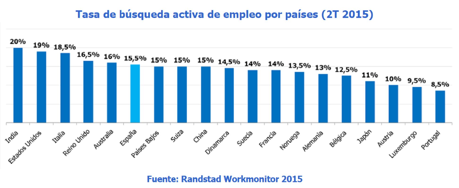 Tasa de búsqueda activa de empleo por países (2T 2015)